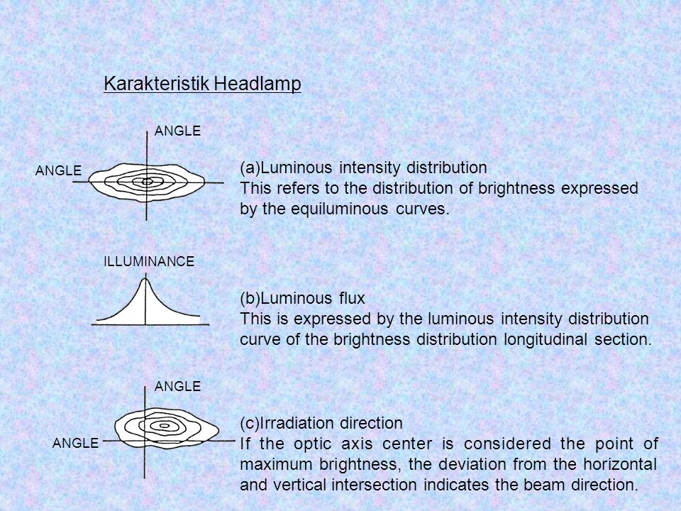Karakteristik Headlamp ANGLE ILLUMINANCE (a)Luminous intensity distribution This refers to the distribution of brightness expressed by the equiluminou