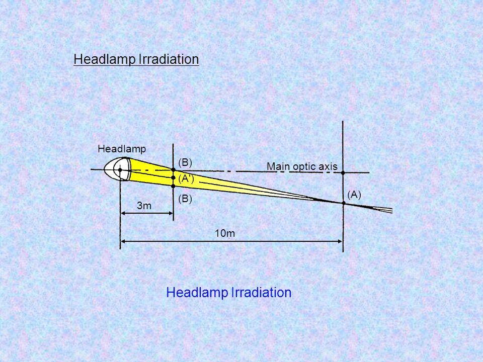 Headlamp Irradiation 10m 3m Main optic axis Headlamp (A) (A ) (B) Headlamp Irradiation
