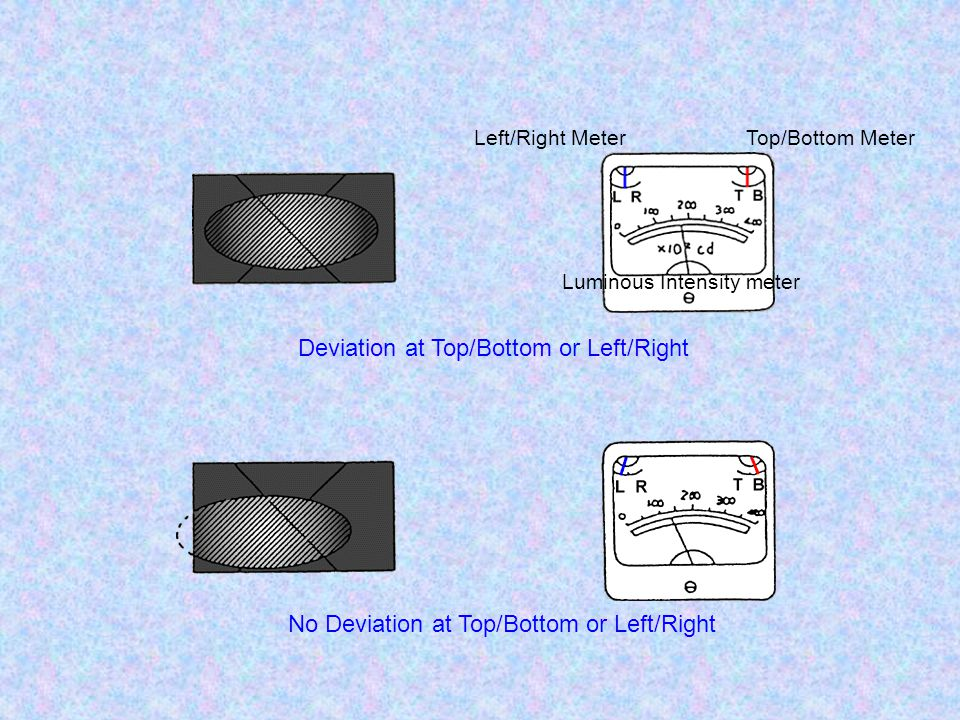 Left/Right MeterTop/Bottom Meter Luminous Intensity meter No Deviation at Top/Bottom or Left/Right Deviation at Top/Bottom or Left/Right