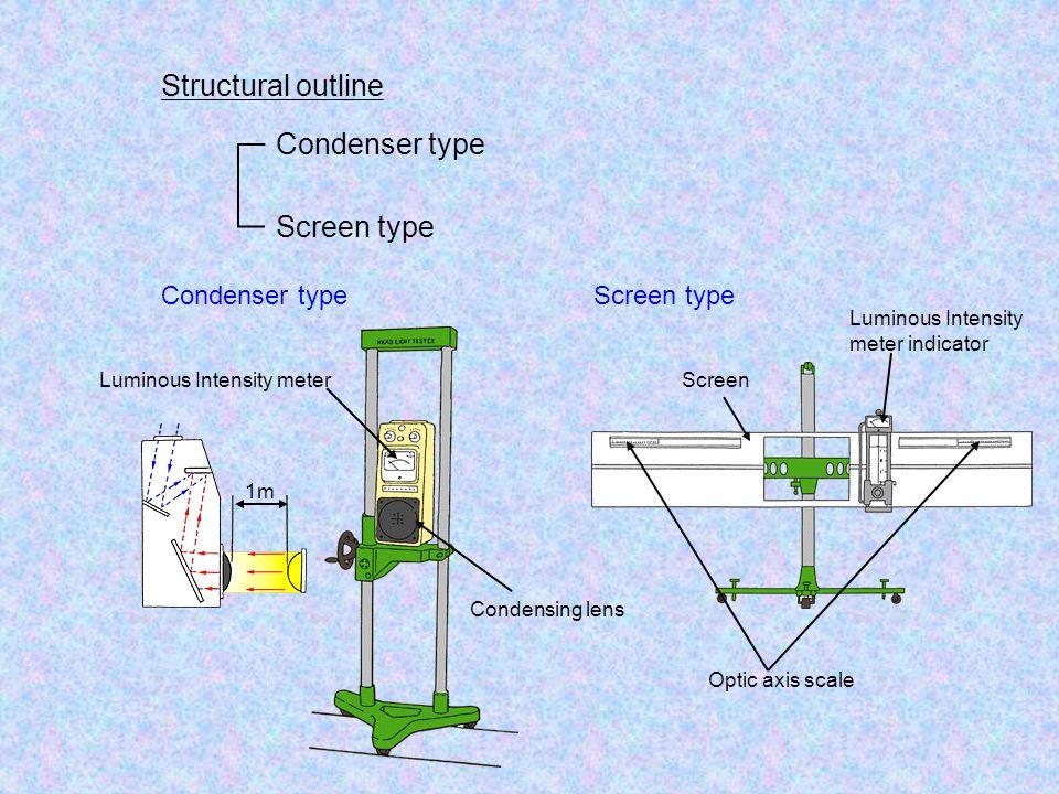 Structural outline Condenser type Screen type Condenser typeScreen type 1m Condensing lens Luminous Intensity meter Optic axis scale Luminous Intensity meter indicator Screen