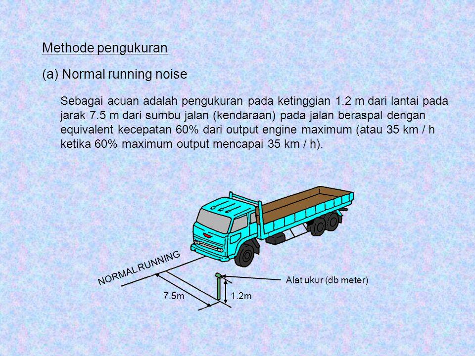 Alat ukur (db meter) NORMAL RUNNING 1.2m7.5m Methode pengukuran (a) Normal running noise Sebagai acuan adalah pengukuran pada ketinggian 1.2 m dari la