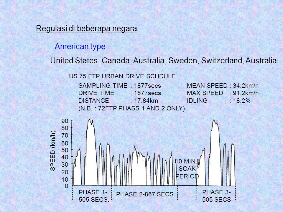 Regulasi di beberapa negara American type 0 10 20 30 40 50 60 70 90 80 SPEED (km/h) PHASE 1- 505 SECS. PHASE 2-867 SECS. PHASE 3- 505 SECS. 10 MIN. SO