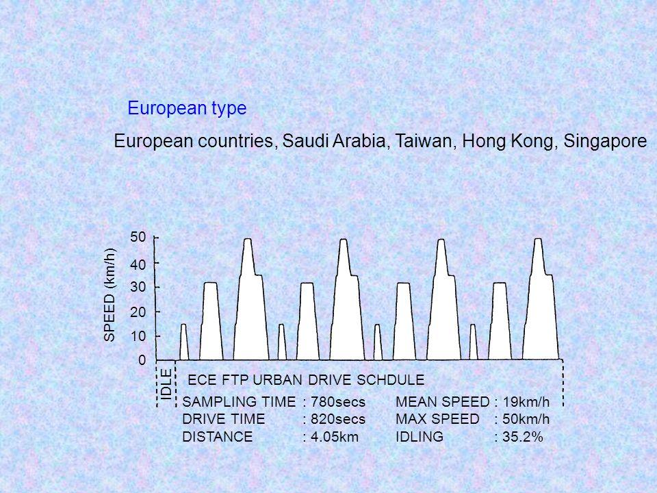 European countries, Saudi Arabia, Taiwan, Hong Kong, Singapore European type 0 10 20 30 40 50 SPEED (km/h) IDLE ECE FTP URBAN DRIVE SCHDULE SAMPLING TIME DRIVE TIME DISTANCE : 780secs : 820secs : 4.05km MEAN SPEED MAX SPEED IDLING : 19km/h : 50km/h : 35.2%