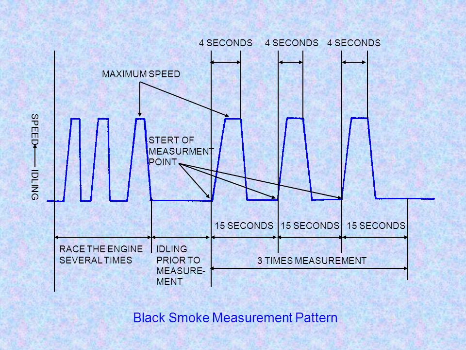 4 SECONDS 15 SECONDS 3 TIMES MEASUREMENT RACE THE ENGINE SEVERAL TIMES IDLING PRIOR TO MEASURE- MENT MAXIMUM SPEED STERT OF MEASURMENT POINT Black Smoke Measurement Pattern SPEED IDLING