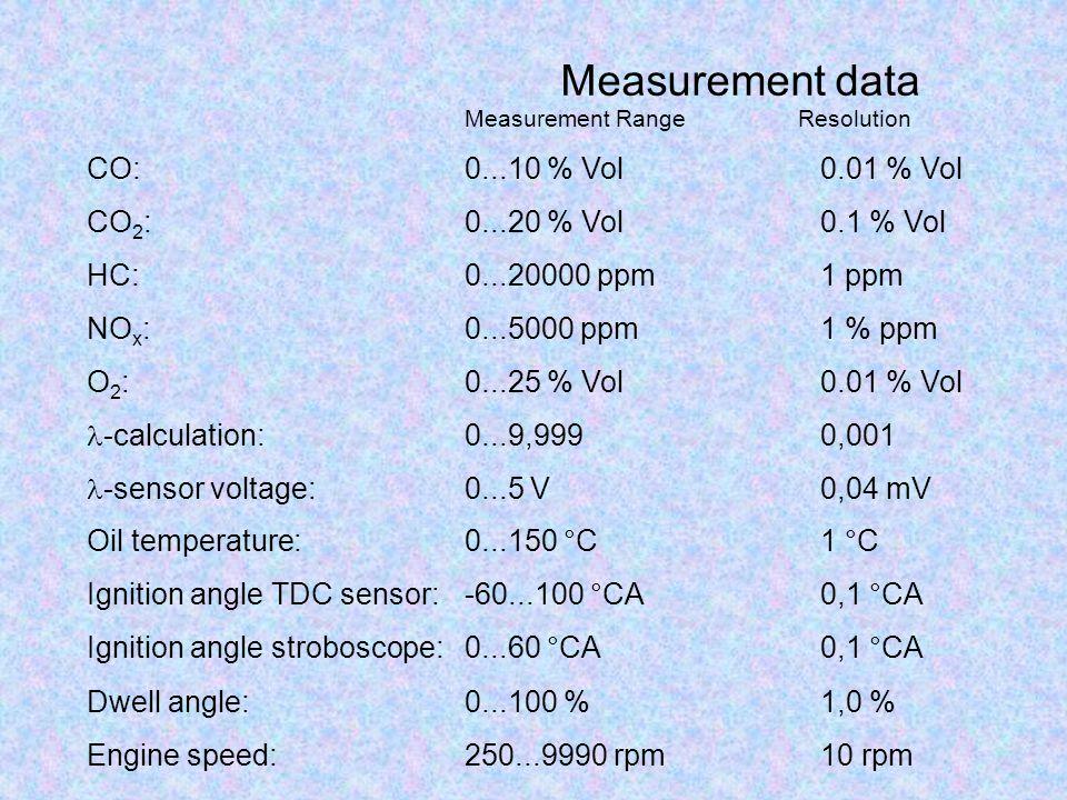 Measurement data Measurement RangeResolution CO:0...10 % Vol0.01 % Vol CO 2 :0...20 % Vol0.1 % Vol HC:0...20000 ppm1 ppm NO x :0...5000 ppm1 % ppm O 2 :0...25 % Vol0.01 % Vol -calculation:0...9,9990,001 -sensor voltage:0...5 V0,04 mV Oil temperature:0...150 °C1 °C Ignition angle TDC sensor:-60...100 °CA0,1 °CA Ignition angle stroboscope:0...60 °CA0,1 °CA Dwell angle:0...100 %1,0 % Engine speed:250...9990 rpm10 rpm