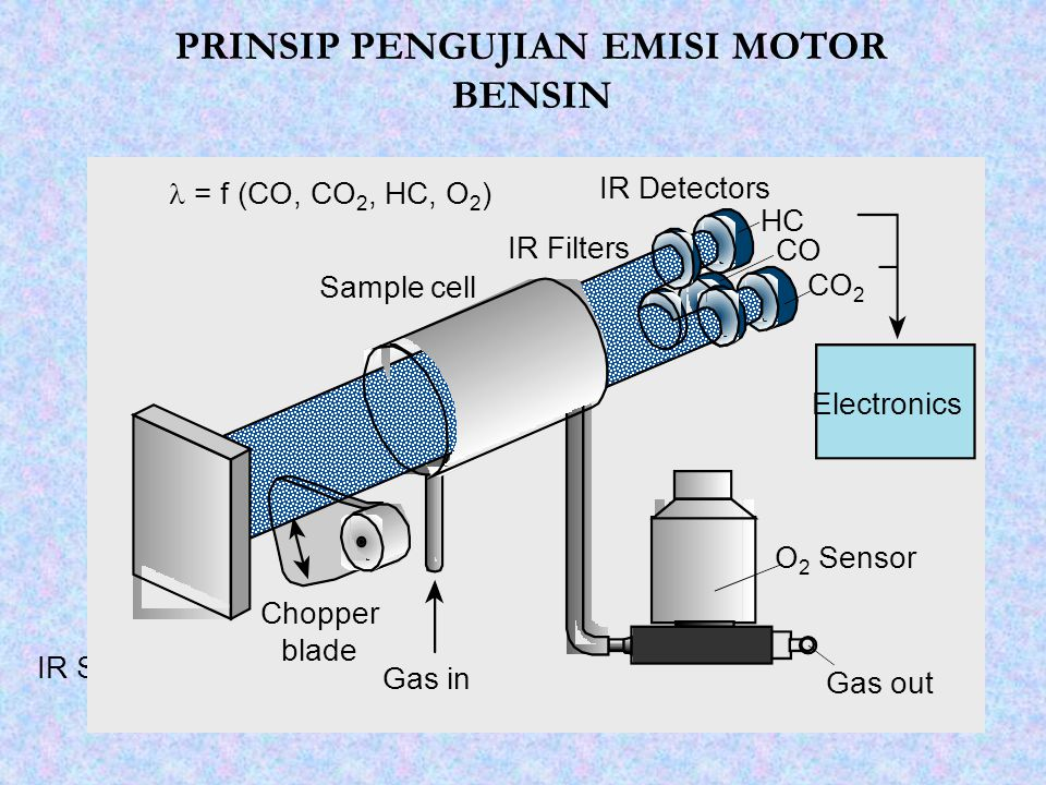 PRINSIP PENGUJIAN EMISI MOTOR BENSIN IR Source Chopper blade Gas out Gas in IR Detectors IR Filters Sample cell Electronics HC CO CO 2 O 2 Sensor = f