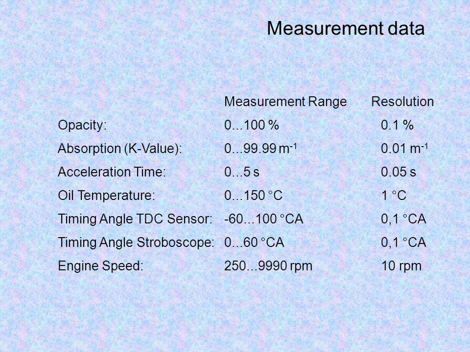 Measurement data Measurement RangeResolution Opacity:0...100 %0.1 % Absorption (K-Value):0...99.99 m -1 0.01 m -1 Acceleration Time:0...5 s0.05 s Oil