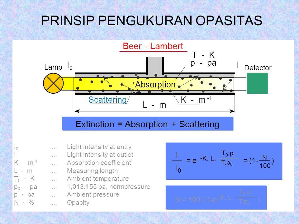 Beer - Lambert Detector Scattering L - m I0I0 I K - m -1 Lamp Absorption T - K p - pa Extinction = Absorption + Scattering I 0...