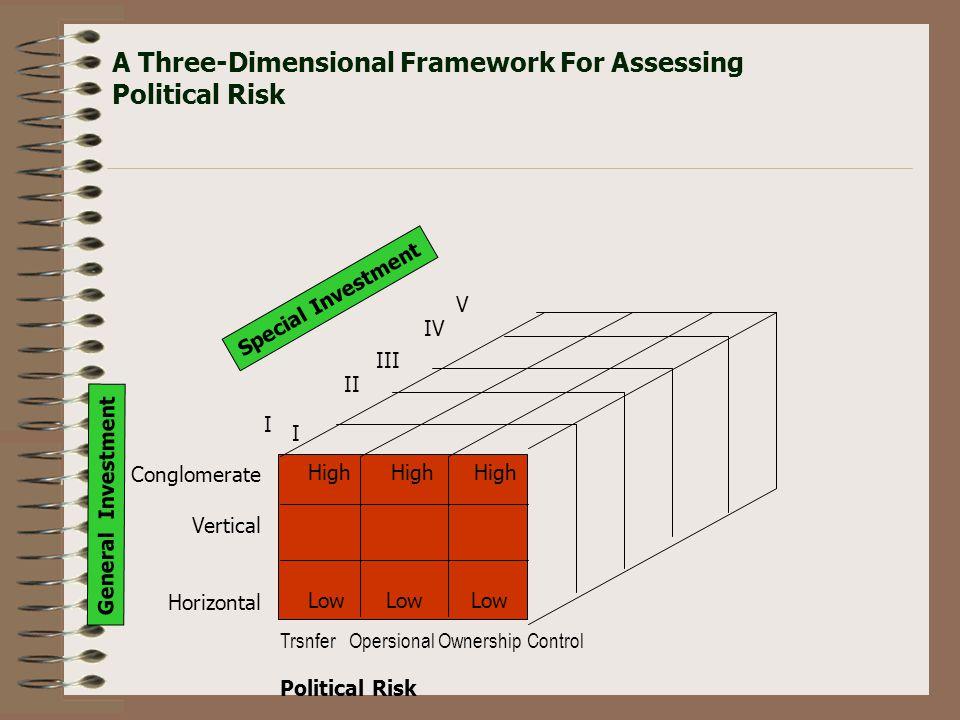  Transfer Risk muncul dari kebijakan pemerintah yang membatasi modal, pembayaran, produksi, orang dan teknologi yang keluar masuk negara. Contoh : ta