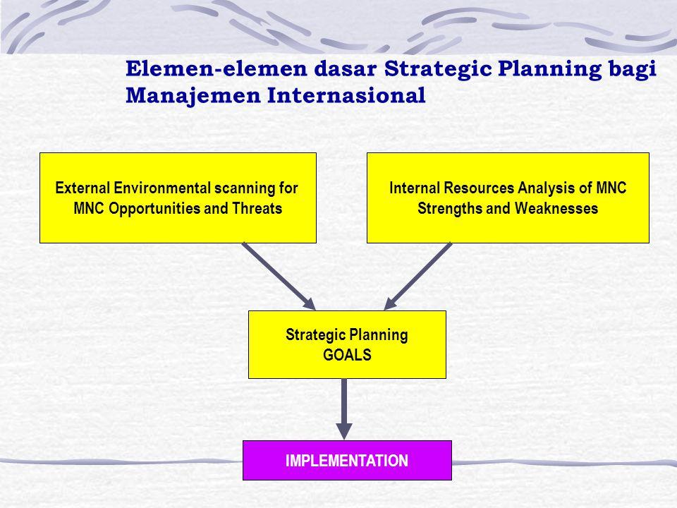 Langkah-langkah dalam menformulasi Strategy 1.Scanning the external environment for opportunities threats. 2. Conducting an internal resources analysi