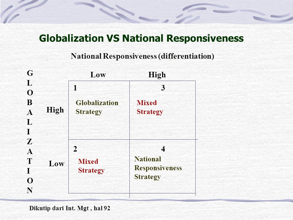 Globalization VS National Responsiveness GLOBALIZATIONGLOBALIZATION National Responsiveness (differentiation) Low High High Low 1313 2424 Globalization Strategy Mixed Strategy Mixed Strategy National Responsiveness Strategy Dikutip dari Int.