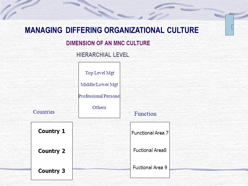 Enam Kunci Dimensi Budaya Organisasi menurut Hofstede Dimension Characteristic VS Dimension Characteristic Process oriented Job Oriented Parochial Clo