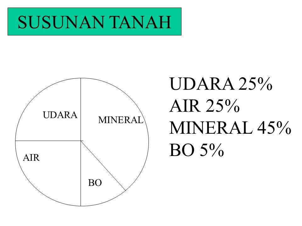 SUSUNAN TANAH UDARA AIR MINERAL BO UDARA 25% AIR 25% MINERAL 45% BO 5%