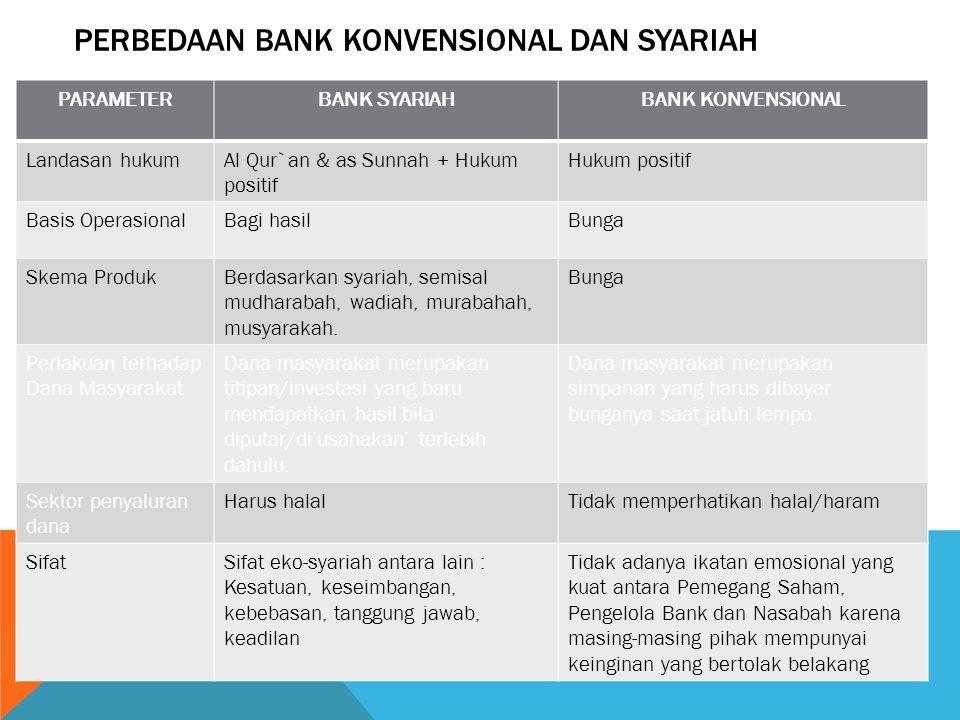 JENIS-JENIS BANK 3. DILIHAT DARI SEGI STATUS Bank devisa Bank nondevisa 4. DILIHAT DARI SEGI CARA MENENTUKAN HARGA Bank berdasarkan prinsipkonvensiona