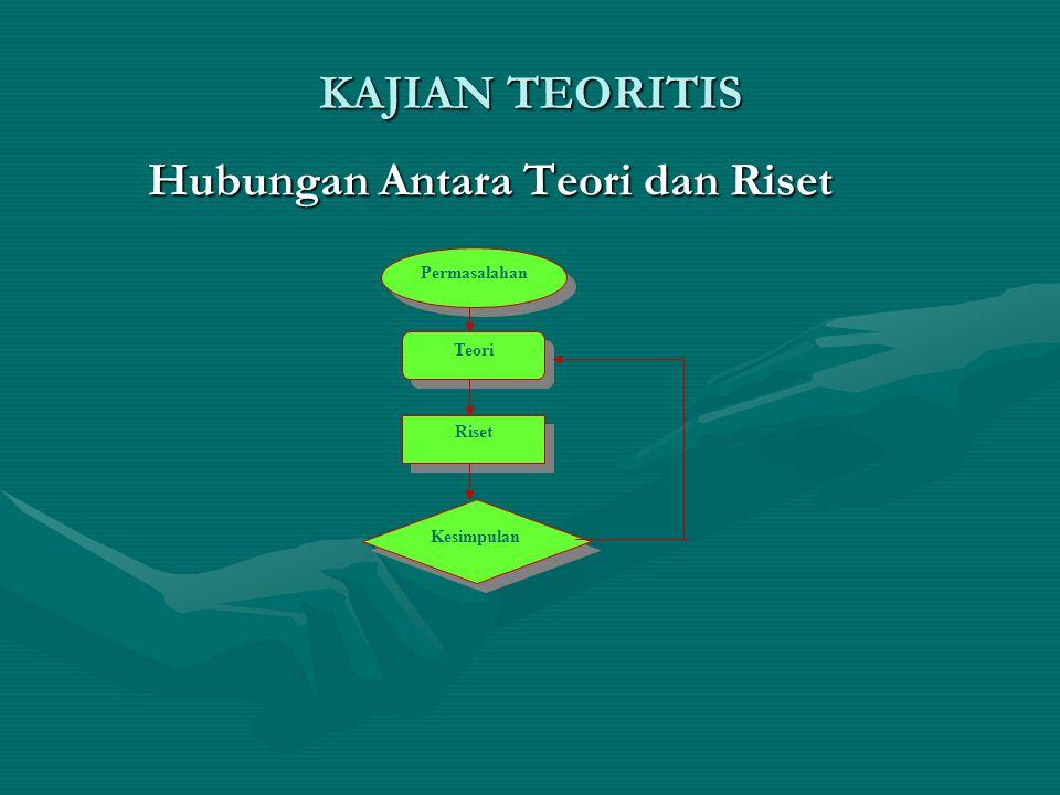 KAJIAN TEORITIS Teori Riset Kesimpulan Permasalahan Hubungan Antara Teori dan Riset