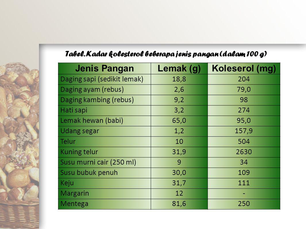 Jenis PanganLemak (g)Koleserol (mg) Daging sapi (sedikit lemak)18,8204 Daging ayam (rebus)2,679,0 Daging kambing (rebus)9,298 Hati sapi3,2274 Lemak he