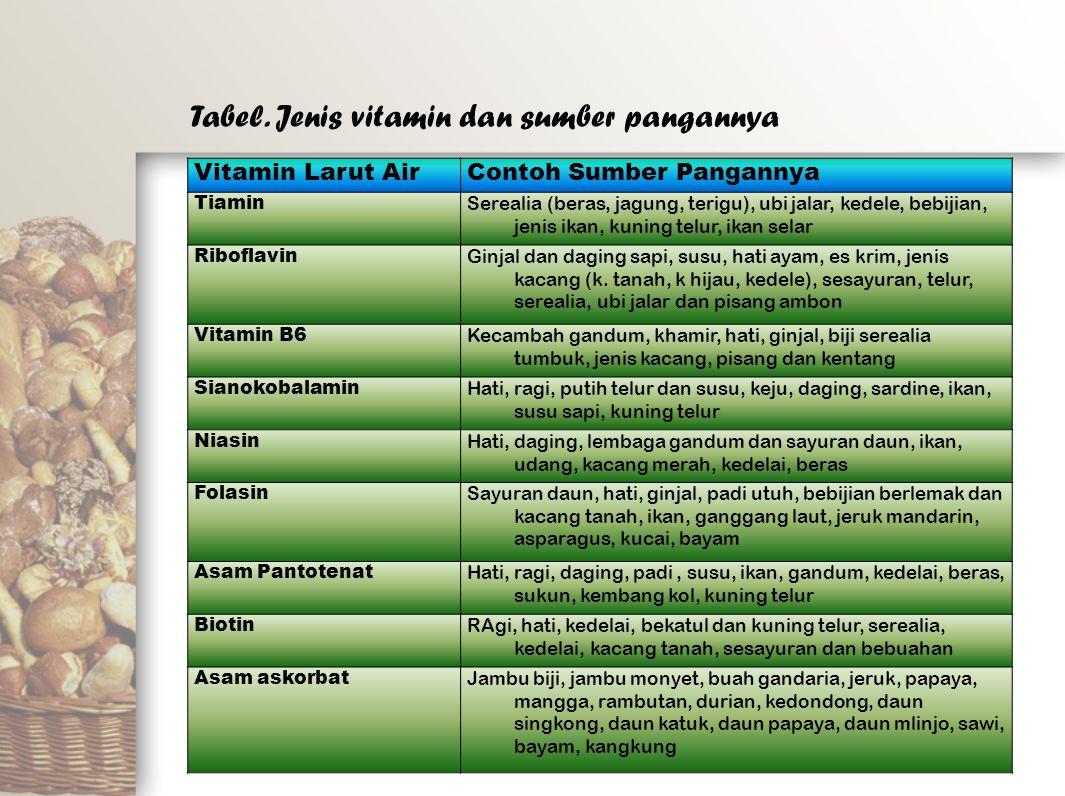 Vitamin Larut AirContoh Sumber Pangannya Tiamin Serealia (beras, jagung, terigu), ubi jalar, kedele, bebijian, jenis ikan, kuning telur, ikan selar Ri