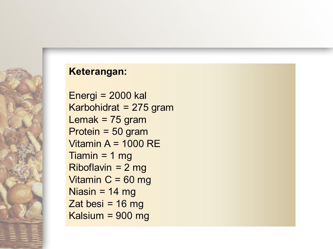Keterangan: Energi = 2000 kal Karbohidrat = 275 gram Lemak = 75 gram Protein = 50 gram Vitamin A = 1000 RE Tiamin = 1 mg Riboflavin = 2 mg Vitamin C =