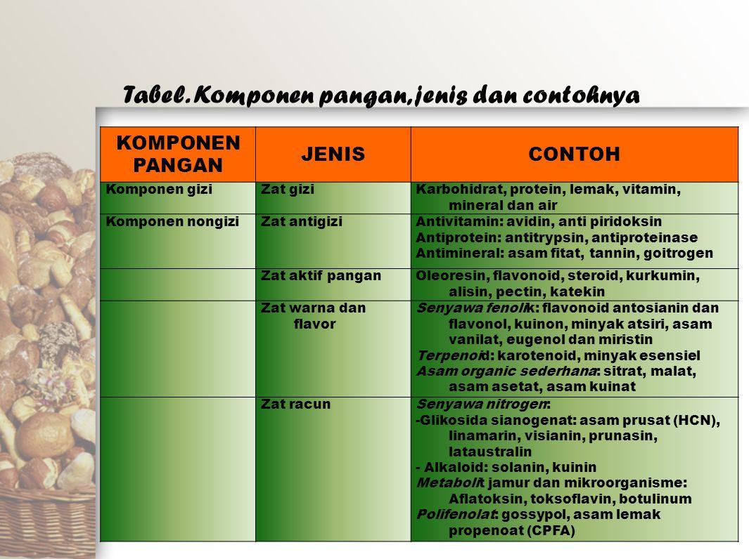 KOMPONEN PANGAN JENISCONTOH Komponen giziZat giziKarbohidrat, protein, lemak, vitamin, mineral dan air Komponen nongiziZat antigiziAntivitamin: avidin