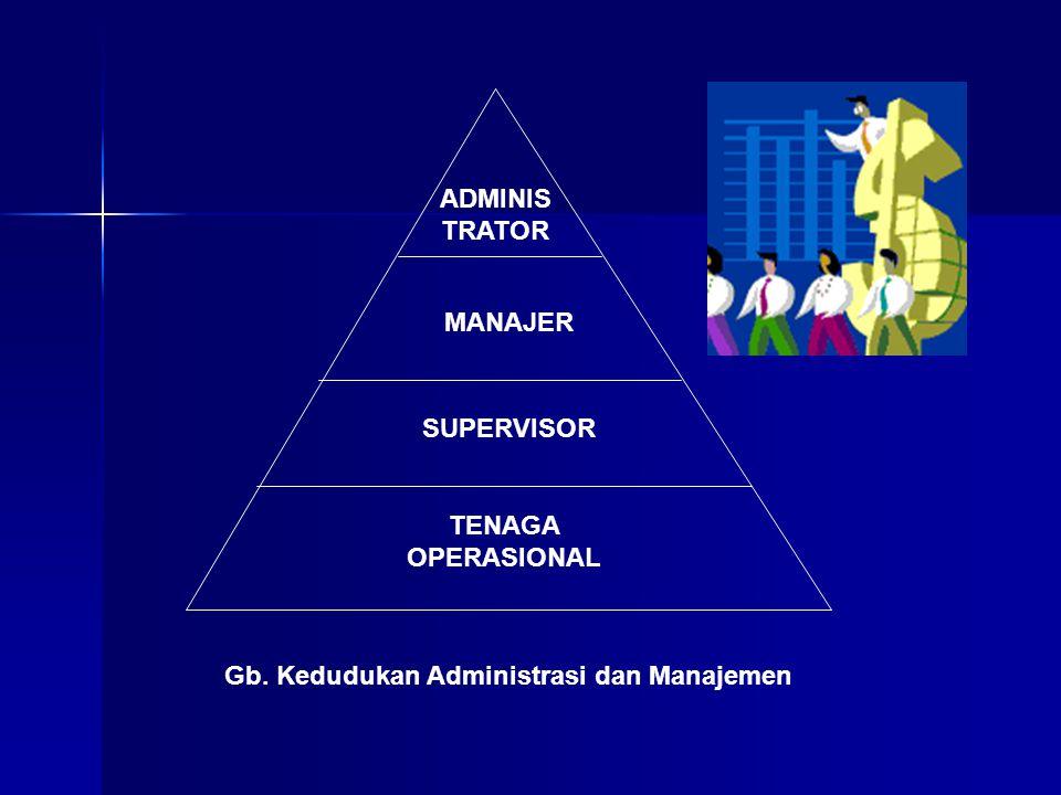 ADMINIS TRATOR MANAJER SUPERVISOR TENAGA OPERASIONAL Gb. Kedudukan Administrasi dan Manajemen