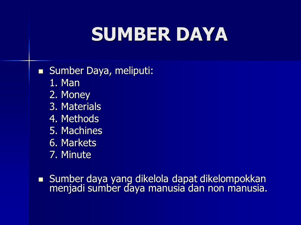 Sumber Daya, meliputi: Sumber Daya, meliputi: 1. Man 2. Money 3. Materials 4. Methods 5. Machines 6. Markets 7. Minute Sumber daya yang dikelola dapat