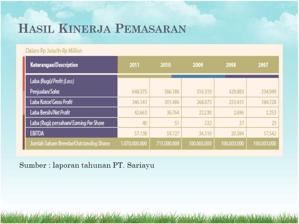 H ASIL K INERJA P EMASARAN Sumber : laporan tahunan PT. Sariayu