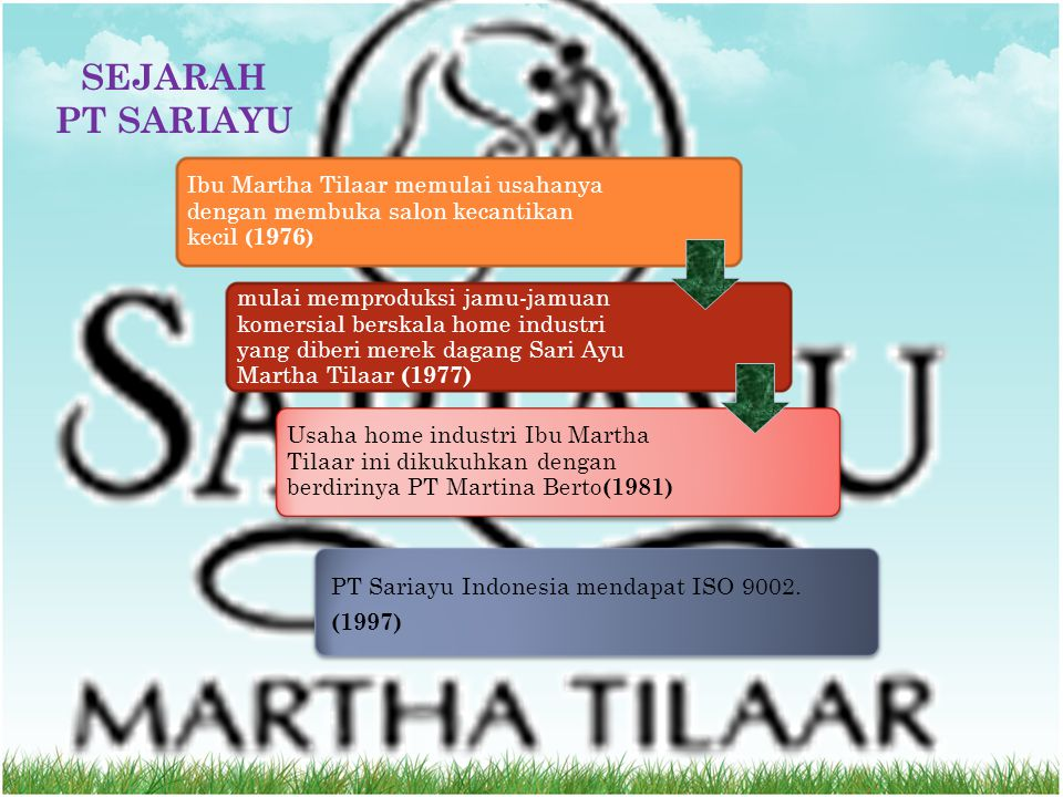 SEJARAH PT SARIAYU Ibu Martha Tilaar memulai usahanya dengan membuka salon kecantikan kecil ( 1976 ) mulai memproduksi jamu-jamuan komersial berskala home industri yang diberi merek dagang Sari Ayu Martha Tilaar (1977) Usaha home industri Ibu Martha Tilaar ini dikukuhkan dengan berdirinya PT Martina Berto (1981) PT Sariayu Indonesia mendapat ISO 9002.