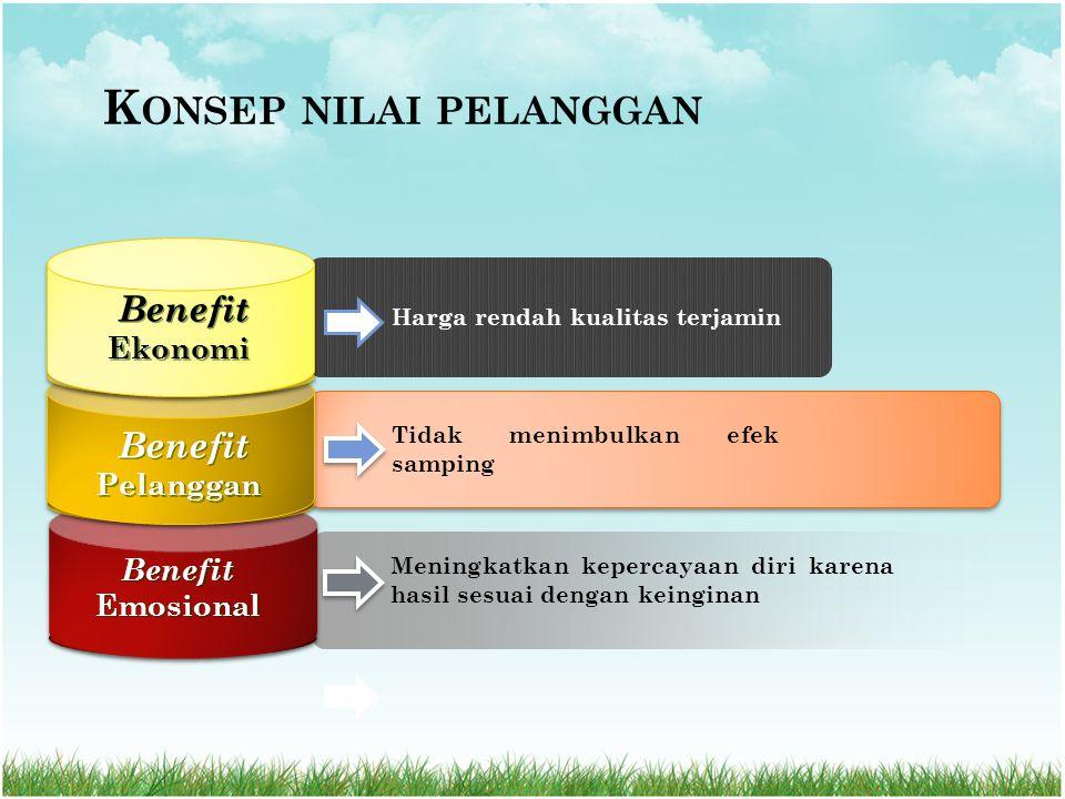 Harga rendah kualitas terjamin Tidak menimbulkan efek samping Meningkatkan kepercayaan diri karena hasil sesuai dengan keinginan Benefit Ekonomi Benefit Pelanggan Benefit Emosional K ONSEP NILAI PELANGGAN