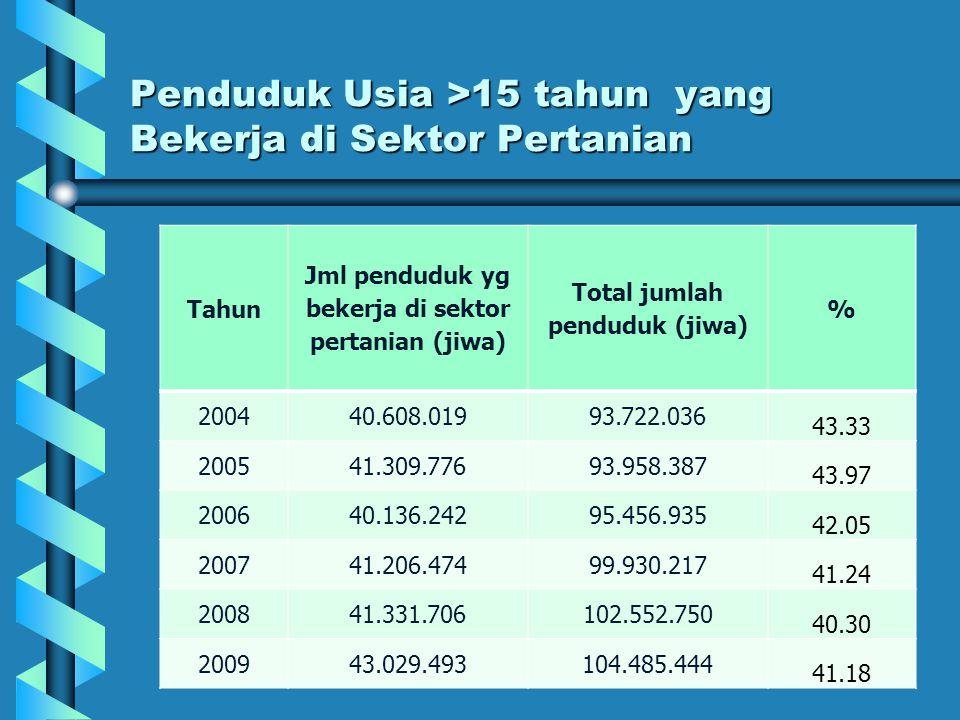Penduduk Usia >15 tahun yang Bekerja di Sektor Pertanian Tahun Jml penduduk yg bekerja di sektor pertanian (jiwa) Total jumlah penduduk (jiwa) % 20044