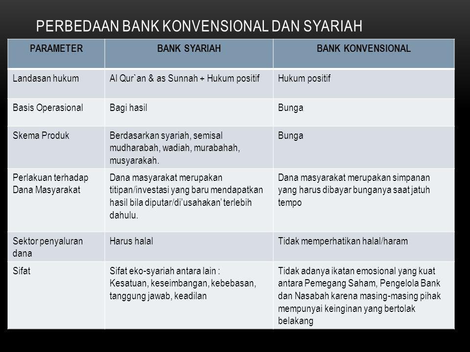 JENIS-JENIS BANK 3. DILIHAT DARI SEGI STATUS Bank devisa (transaksi ke LN, misal LC) Bank nondevisa (transaksi dalam negri) 4..DILIHAT DARI SEGI CARA