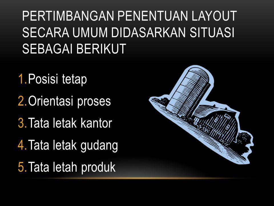 PERANCANGAN LAYOUT BERKENAAN DENGAN PRODUK, PROSES, SDM DAN LOKASI 1.Kapasitas tempat yang dibutuhkan 2.Peralatan untuk menangani material atau bahan