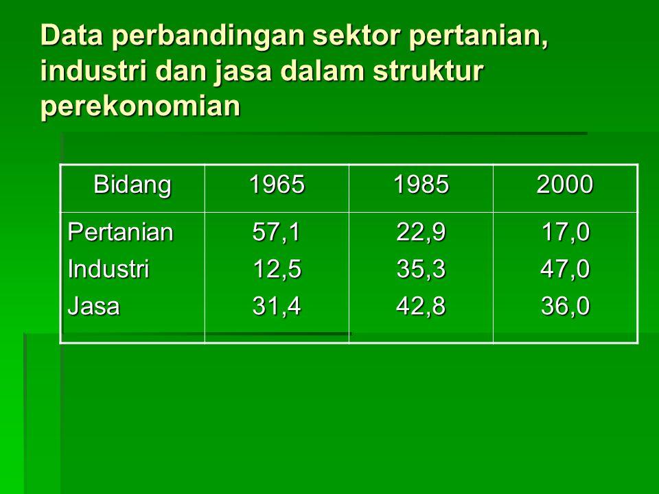 Data perbandingan sektor pertanian, industri dan jasa dalam struktur perekonomian Bidang196519852000 PertanianIndustriJasa57,112,531,422,935,342,817,0