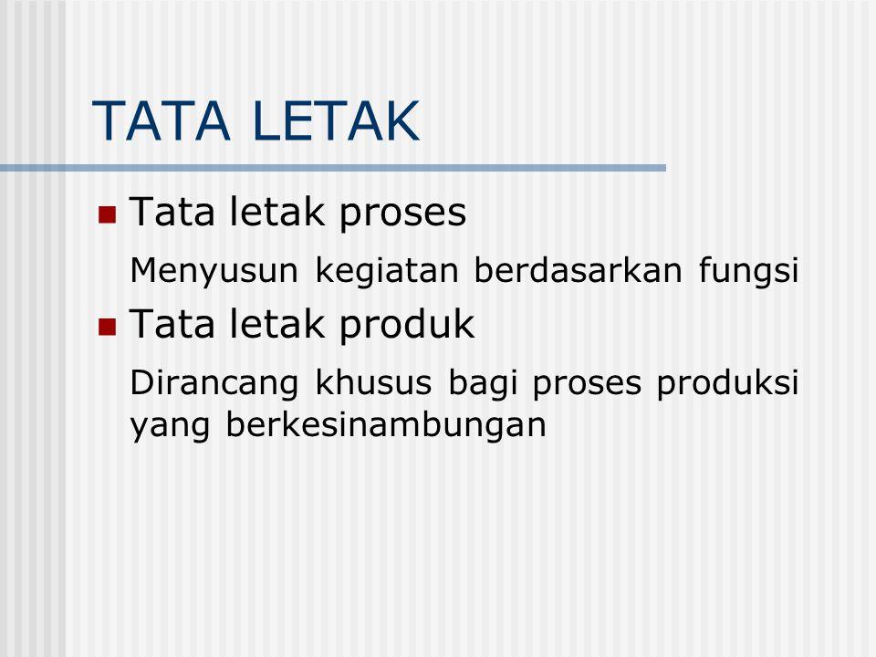 TATA LETAK Tata letak proses Menyusun kegiatan berdasarkan fungsi Tata letak produk Dirancang khusus bagi proses produksi yang berkesinambungan