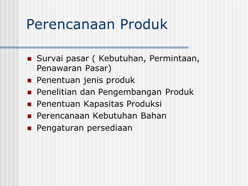 Perencanaan Produk Survai pasar ( Kebutuhan, Permintaan, Penawaran Pasar) Penentuan jenis produk Penelitian dan Pengembangan Produk Penentuan Kapasita