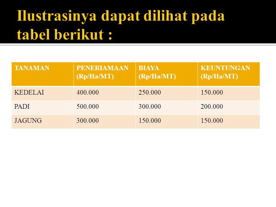 TANAMANPENERIAMAAN (Rp/Ha/MT) BIAYA (Rp/Ha/MT) KEUNTUNGAN (Rp/Ha/MT) KEDELAI400.000250.000150.000 PADI500.000300.000200.000 JAGUNG300.000150.000