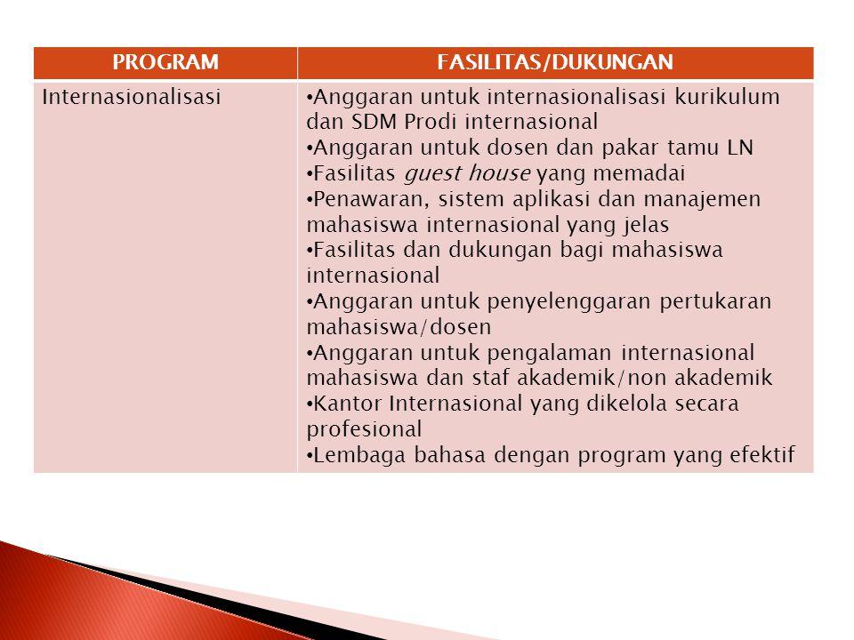PROGRAMFASILITAS/DUKUNGAN Internasionalisasi Anggaran untuk internasionalisasi kurikulum dan SDM Prodi internasional Anggaran untuk dosen dan pakar ta