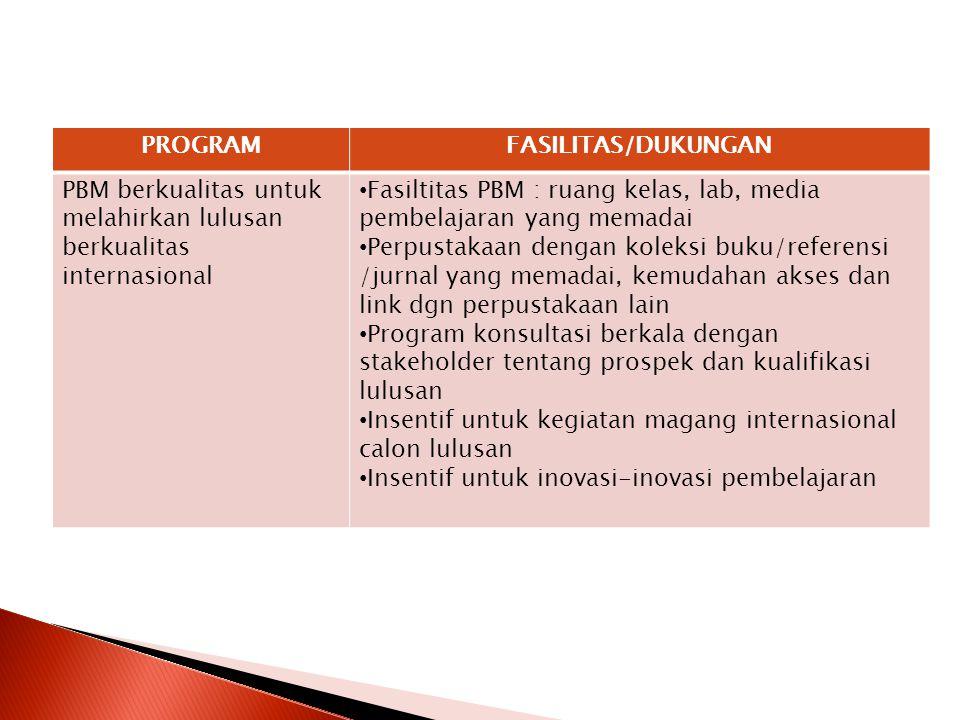 PROGRAMFASILITAS/DUKUNGAN PBM berkualitas untuk melahirkan lulusan berkualitas internasional Fasiltitas PBM : ruang kelas, lab, media pembelajaran yan
