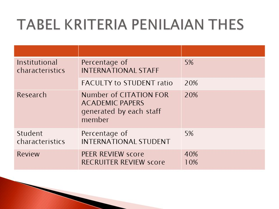 Institutional characteristics Percentage of INTERNATIONAL STAFF 5% FACULTY to STUDENT ratio20% ResearchNumber of CITATION FOR ACADEMIC PAPERS generated by each staff member 20% Student characteristics Percentage of INTERNATIONAL STUDENT 5% ReviewPEER REVIEW score RECRUITER REVIEW score 40% 10%