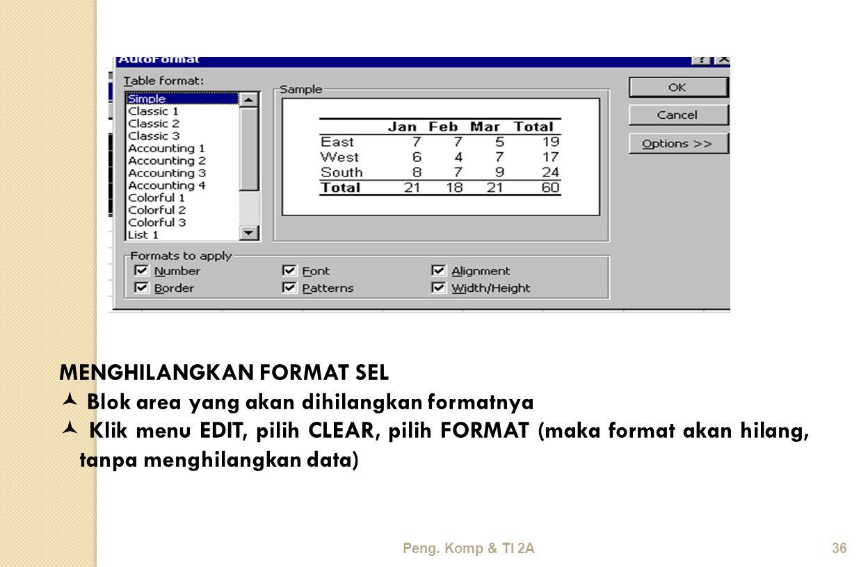 Peng. Komp & TI 2A36 MENGHILANGKAN FORMAT SEL Blok area yang akan dihilangkan formatnya Klik menu EDIT, pilih CLEAR, pilih FORMAT (maka format akan hi