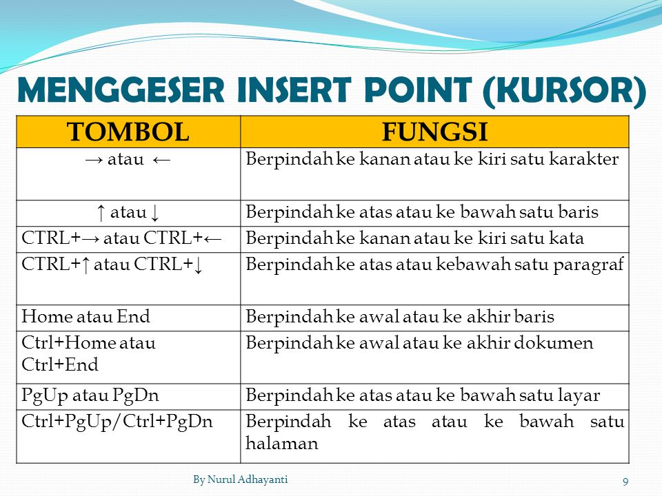 MENGGESER INSERT POINT (KURSOR) TOMBOLFUNGSI → atau ← Berpindah ke kanan atau ke kiri satu karakter ↑ atau ↓ Berpindah ke atas atau ke bawah satu bari