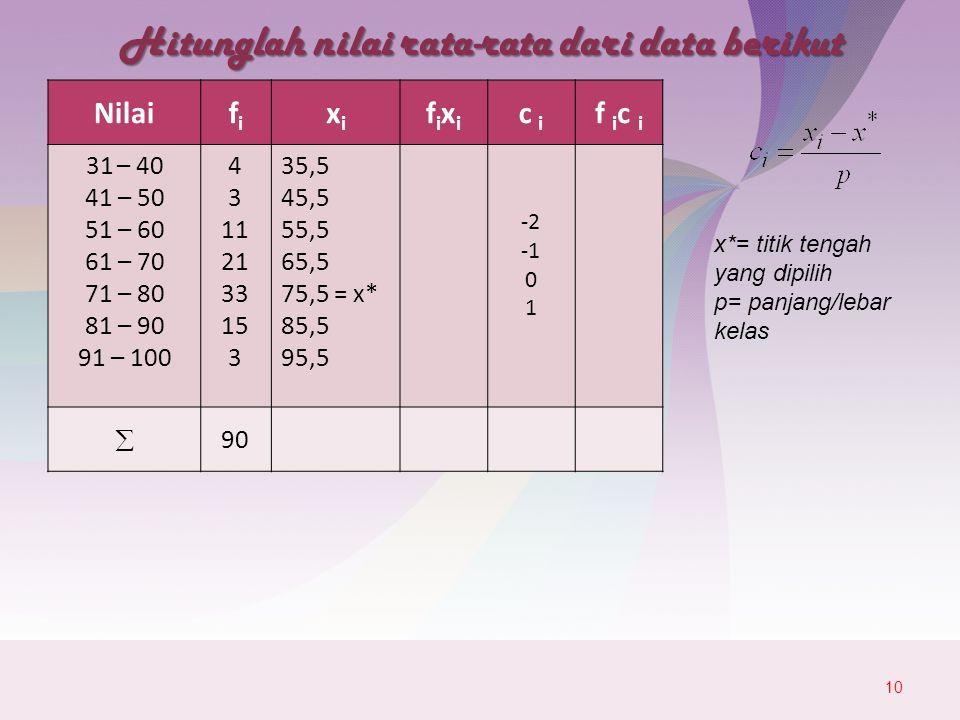 Hitunglah nilai rata-rata dari data berikut 10 Nilaififi xixi fixifixi c i f i c i 31 – 40 41 – 50 51 – 60 61 – 70 71 – 80 81 – 90 91 – 100 4 3 11 21 33 15 3 35,5 45,5 55,5 65,5 75,5 = x* 85,5 95,5 -2 0 1  90 x*= titik tengah yang dipilih p= panjang/lebar kelas