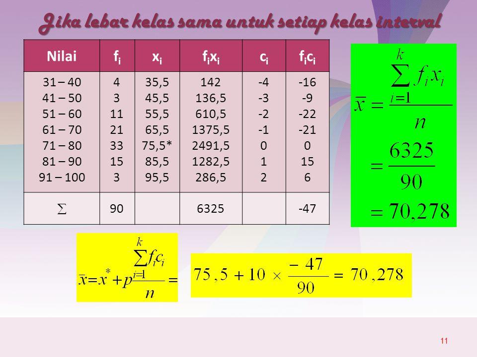 Jika lebar kelas sama untuk setiap kelas interval 11 Nilaififi xixi fixifixi cici ficifici 31 – 40 41 – 50 51 – 60 61 – 70 71 – 80 81 – 90 91 – 100 4 3 11 21 33 15 3 35,5 45,5 55,5 65,5 75,5* 85,5 95,5 142 136,5 610,5 1375,5 2491,5 1282,5 286,5 -4 -3 -2 0 1 2 -16 -9 -22 -21 0 15 6  906325-47
