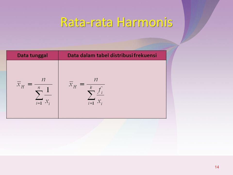 Data tunggalData dalam tabel distribusi frekuensi Rata-rata Harmonis 14