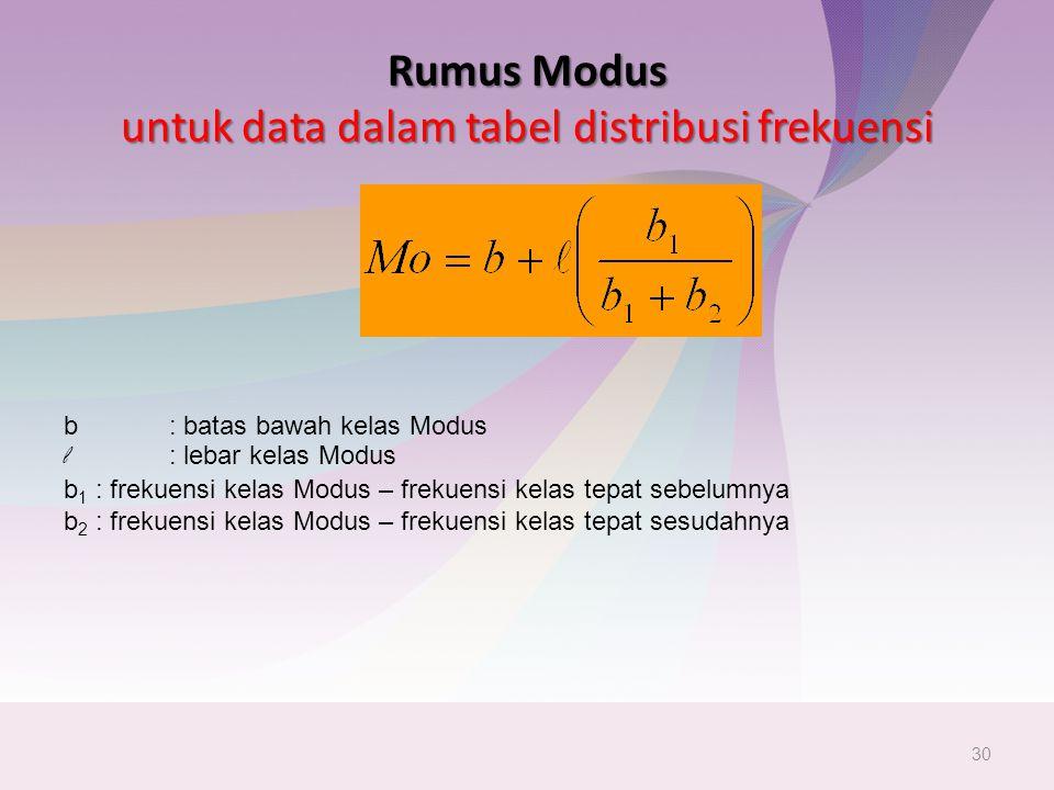 Rumus Modus untuk data dalam tabel distribusi frekuensi 30 b : batas bawah kelas Modus l : lebar kelas Modus b 1 : frekuensi kelas Modus – frekuensi kelas tepat sebelumnya b 2 : frekuensi kelas Modus – frekuensi kelas tepat sesudahnya
