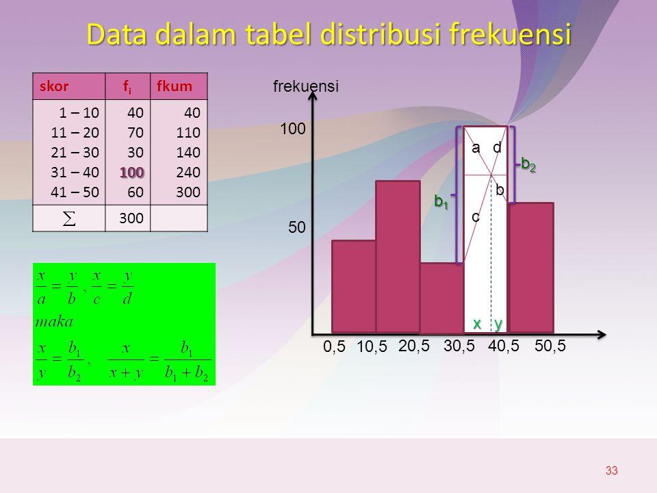 Data dalam tabel distribusi frekuensi skorfifi fkum 1 – 10 11 – 20 21 – 30 31 – 40 41 – 50 40 70 30100 60 40 110 140 240 300  33 50 100 frekuensi 0,510,5 20,530,540,550,5 ad b c x y b2b2b2b2 b1b1b1b1