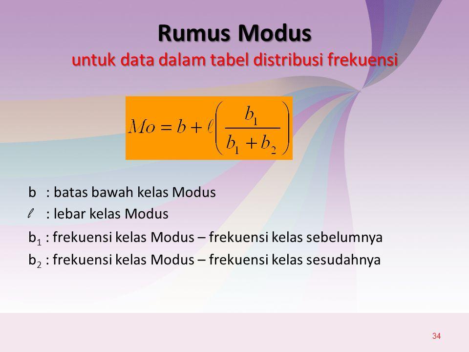 Rumus Modus untuk data dalam tabel distribusi frekuensi b : batas bawah kelas Modus l : lebar kelas Modus b 1 : frekuensi kelas Modus – frekuensi kelas sebelumnya b 2 : frekuensi kelas Modus – frekuensi kelas sesudahnya 34