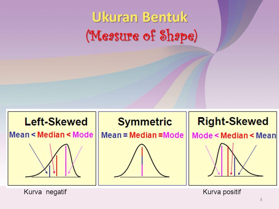 Ukuran Bentuk (Measure of Shape) 4 Kurva negatifKurva positif