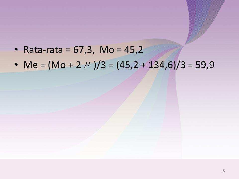 Rata-rata = 67,3, Mo = 45,2 Me = (Mo + 2 )/3 = (45,2 + 134,6)/3 = 59,9 5