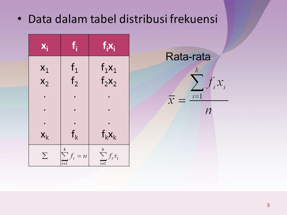Data dalam tabel distribusi frekuensi 9 Skorfifi xixi fixifixi a 1 - b 1 a 2 - b 2.