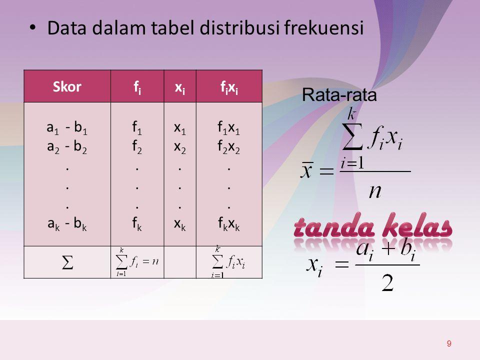 Rata-rata Gabungan Bila sampel acak berukuran n 1, n 2, …, n k yang diambil dari k populasi dengan masing-masing mempunyai rata-rata maka rata-rata gabungannya adalah 20